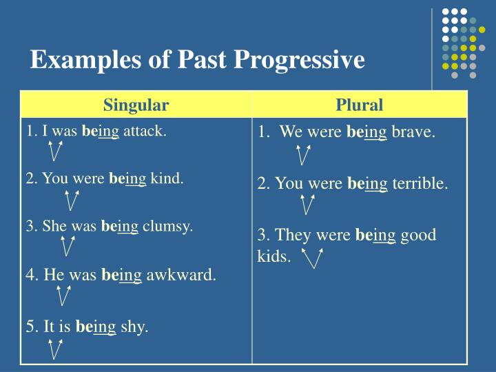 Examples of Past Progressive