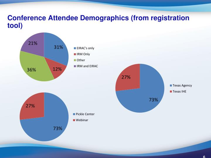 Conference Attendee Demographics (from registration tool)
