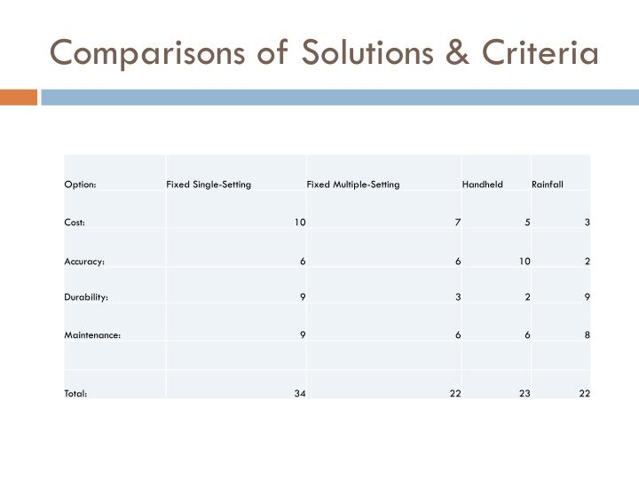 Comparisons of Solutions & Criteria