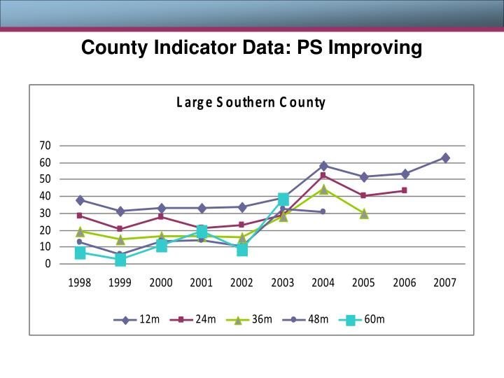 County Indicator Data: PS Improving