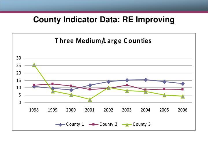 County Indicator Data: RE Improving