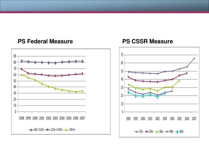 PS Federal Measure