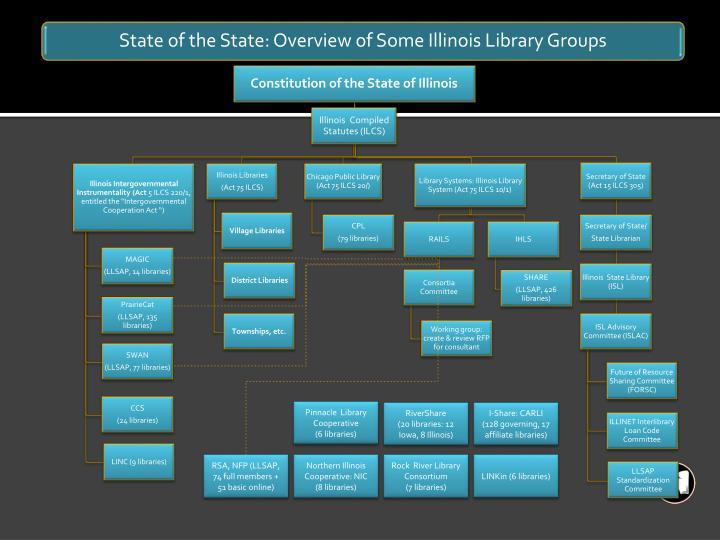 Pinnacle  Library Cooperative