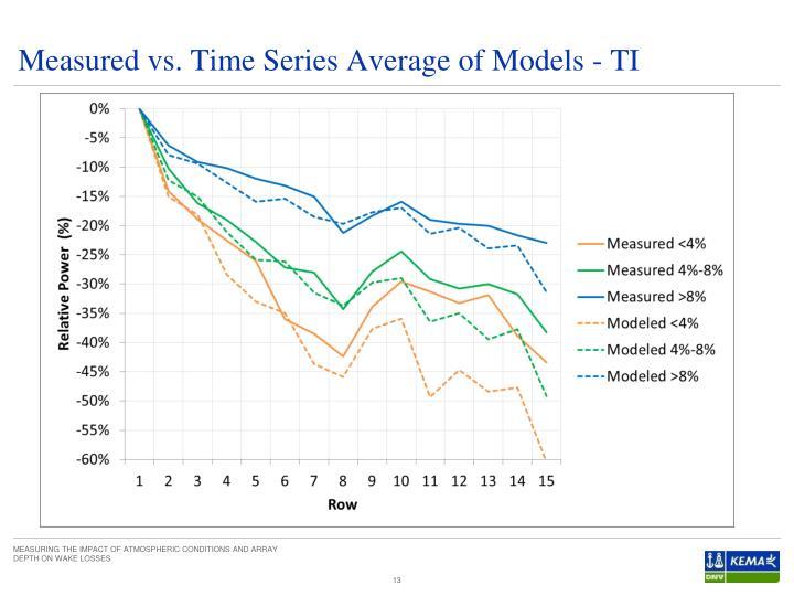 Measured vs. Time Series Average of Models - TI