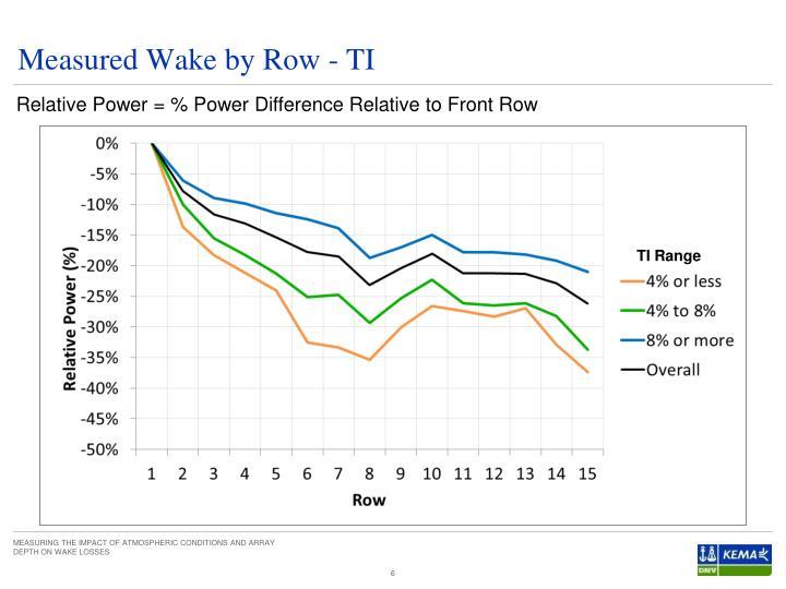 Measured Wake by Row - TI