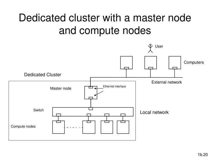 Dedicated cluster with a master node and compute nodes