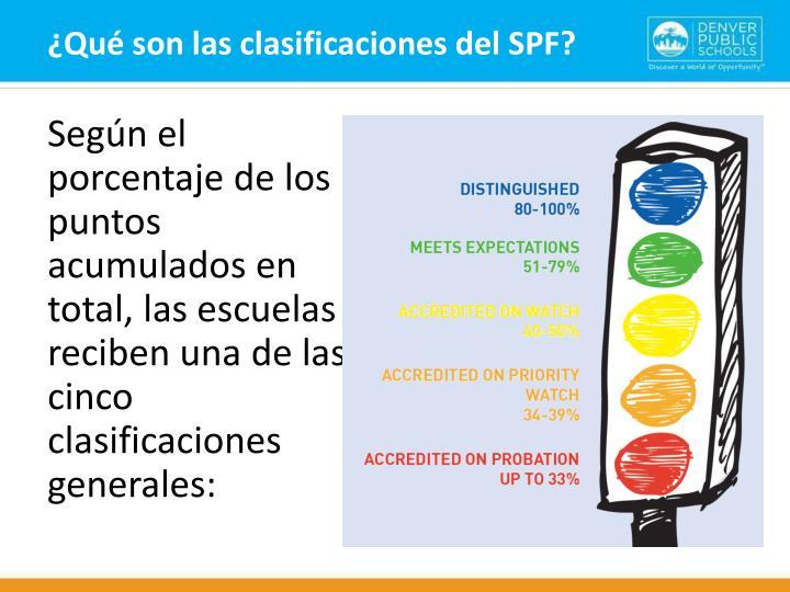 ¿Qué son las clasificaciones del SPF?