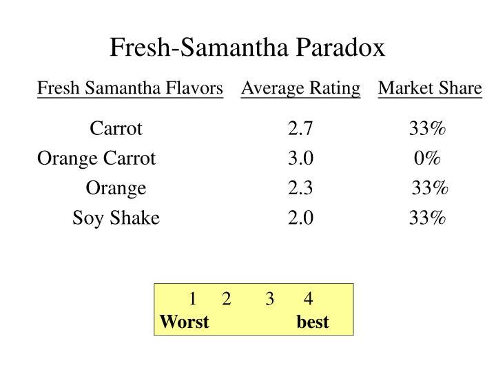 Fresh-Samantha Paradox