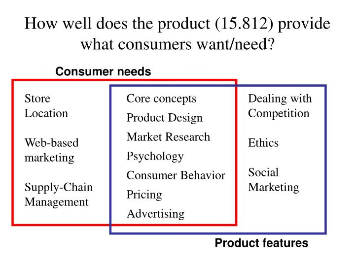 How well does the product (15.812) provide what consumers want/need?