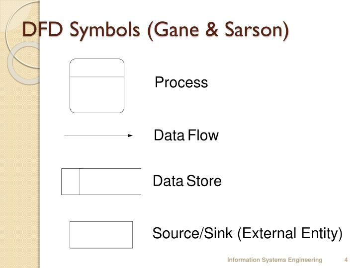 Ppt Data Flow Diagrams Dfds Powerpoint Presentation Id3113365