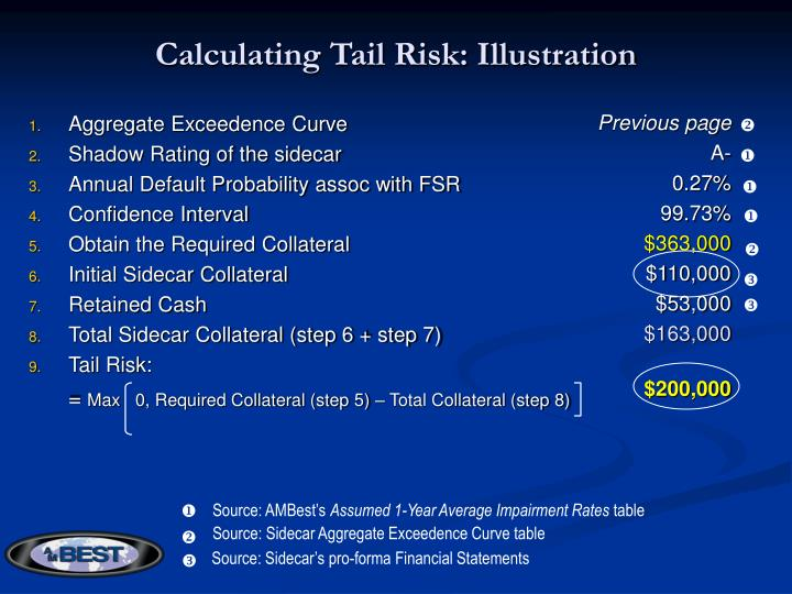 Calculating Tail Risk: Illustration
