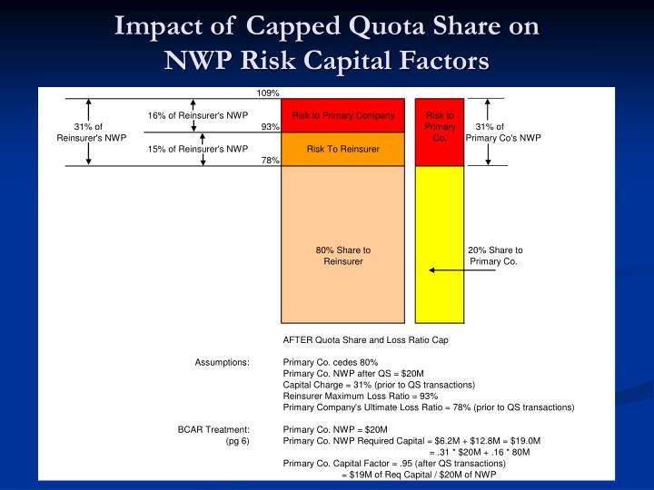Impact of Capped Quota Share on