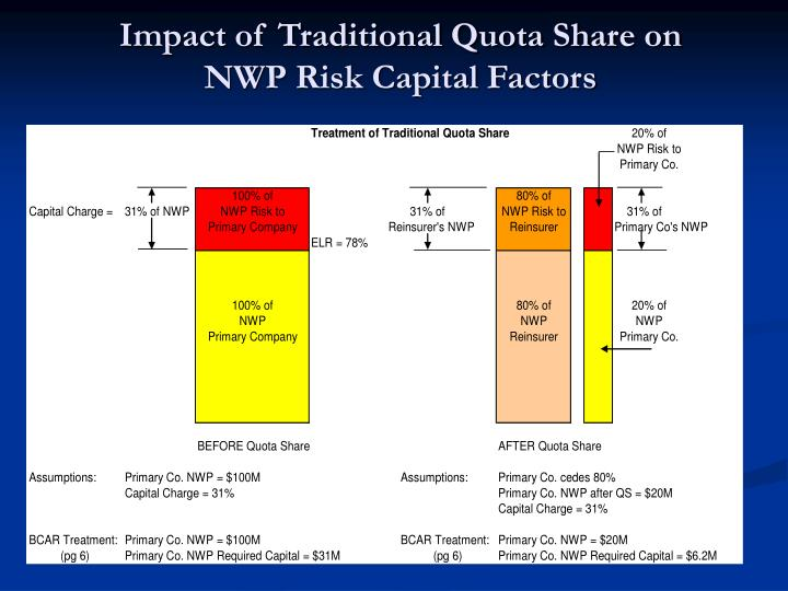 Impact of Traditional Quota Share on