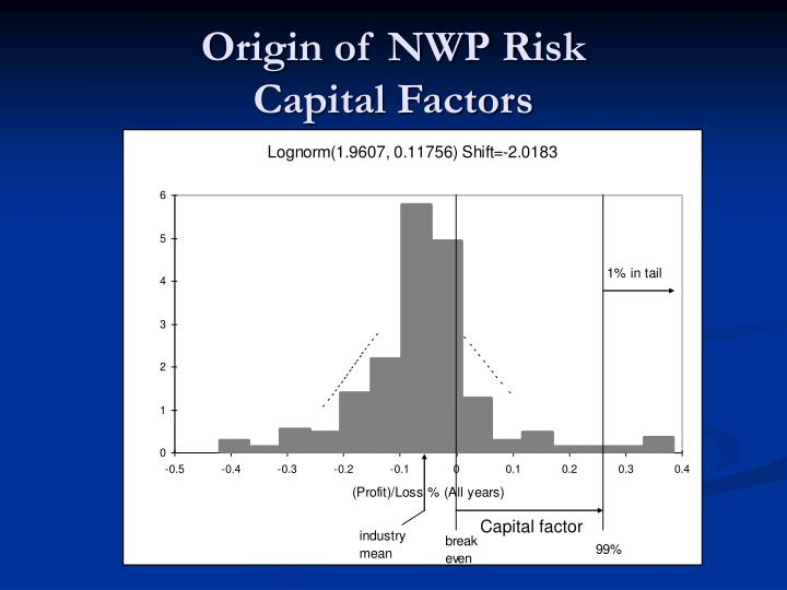 Origin of NWP Risk