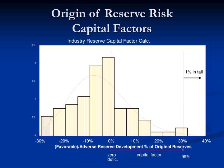 Industry Reserve Capital Factor Calc.