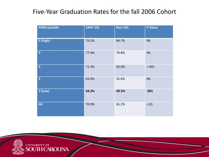 Five-Year Graduation Rates for the fall 2006 Cohort