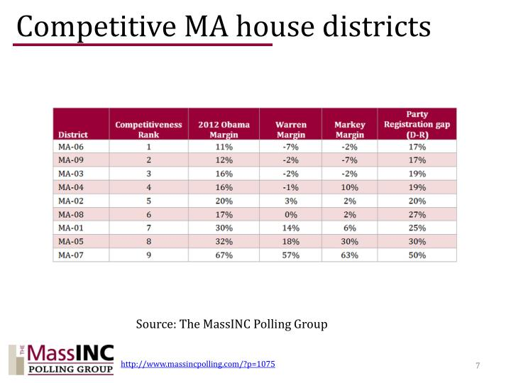 Competitive MA house districts