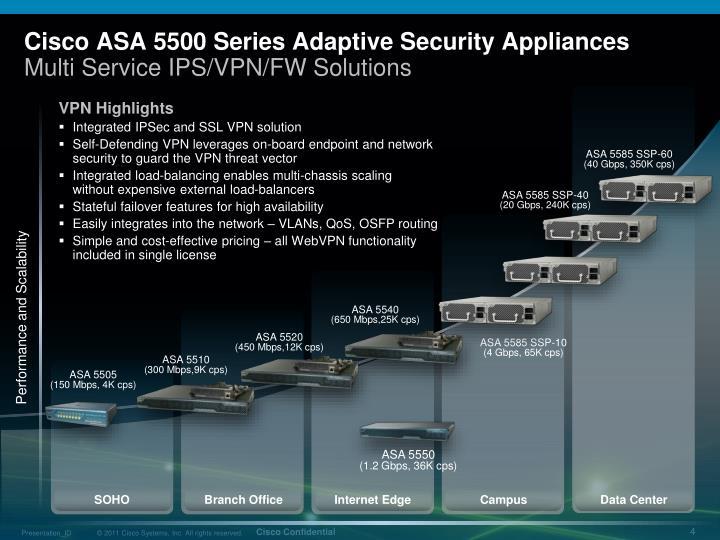 Cisco ASA 5500 Series Adaptive Security Appliances