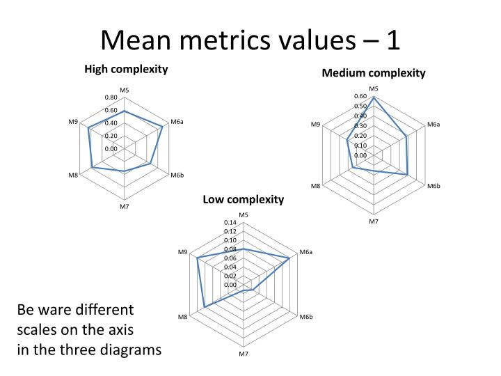 Mean metrics values – 1