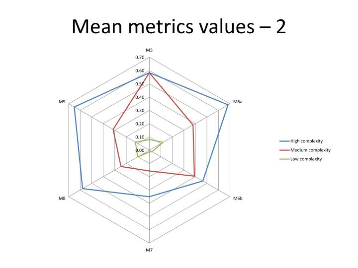 Mean metrics values – 2