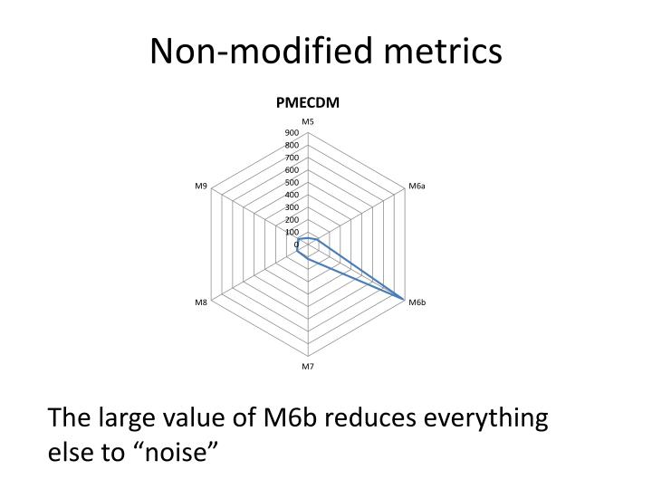 Non-modified metrics