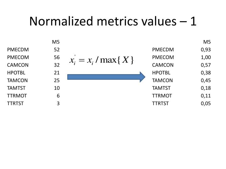 Normalized metrics values – 1