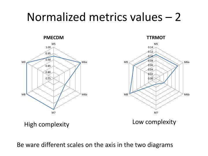 Normalized metrics values – 2
