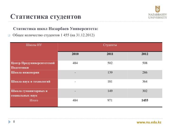 Статистика студентов