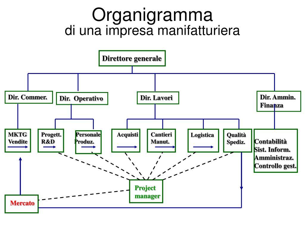 Ppt Corso Di Organizzazione Aziendale Powerpoint Presentation