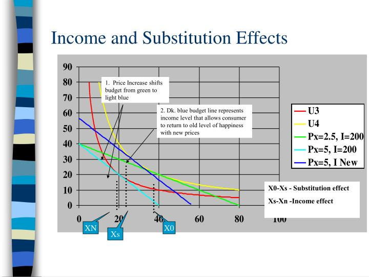 substitution and income effects paper This paper analyzes the effect of a change in lump-sum (private) the optimal fiscal responses of a welfare maximizing government can be broken up into a net substitution effect, associated with a change in the marginal cost of public funds, a private income effect, associated with the increase in.