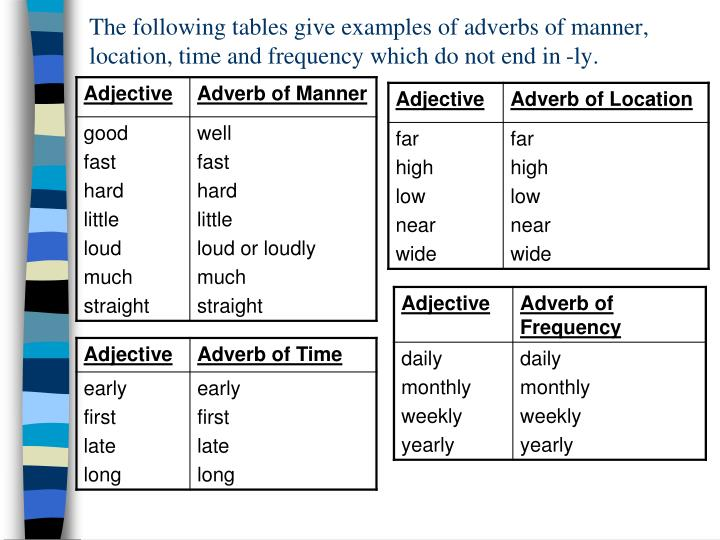 use at least five adverbs and Adverbs: qualifying actions  to tell if a word not ending in -ly is an adverb, you can use composing with adverbs write a paragraph of at least five sentences.