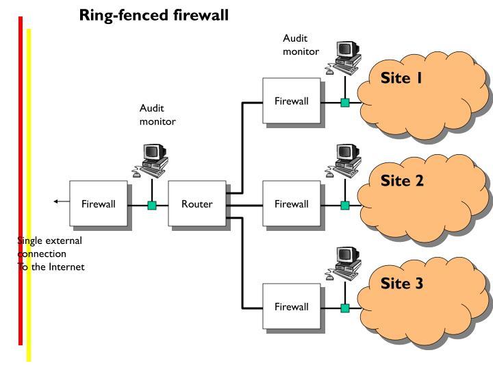 Ring-fenced firewall