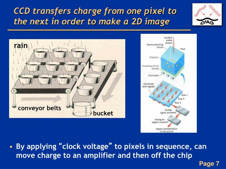 CCD transfers charge from one pixel to the next in order to make a 2D image