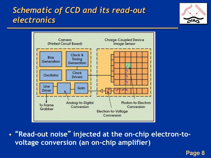 Schematic of CCD and its read-out electronics