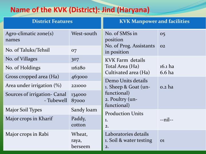 Name of the kvk district jind haryana
