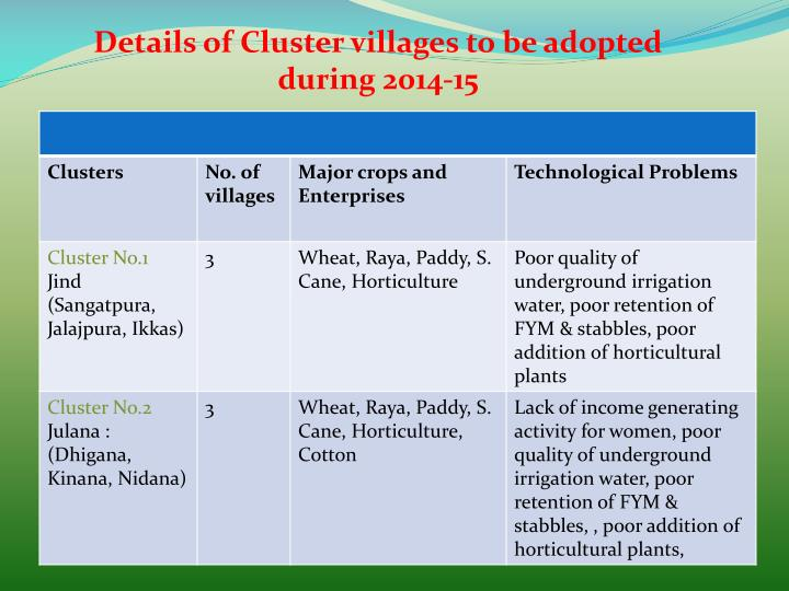 Details of Cluster villages to be adopted during 2014-15