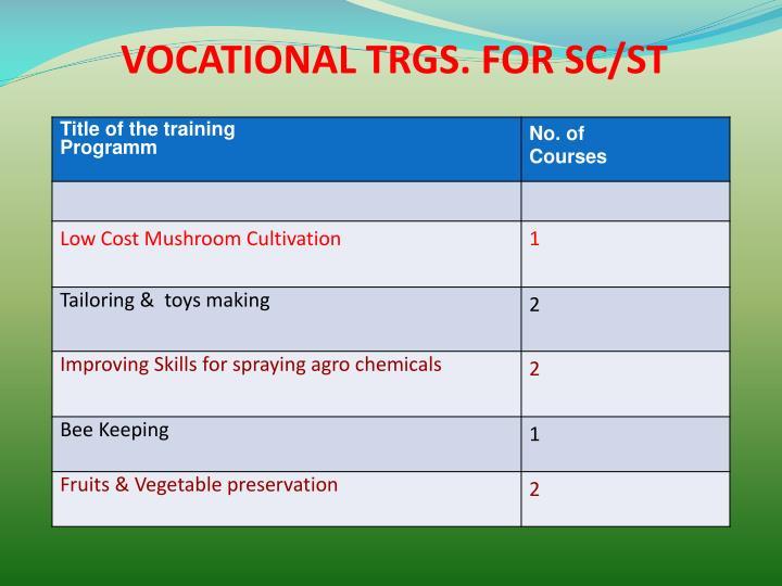 VOCATIONAL TRGS. FOR SC/ST