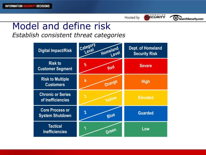 Model and define risk