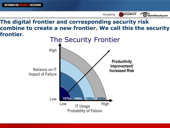 The digital frontier and corresponding security risk combine to create a new frontier. We call this the security frontier