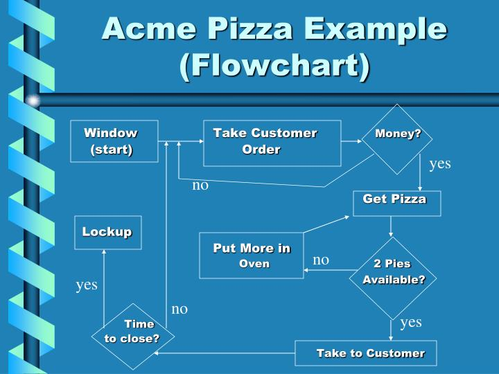 Acme Pizza Example   (Flowchart)