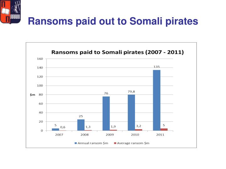 Ransoms paid out to Somali pirates