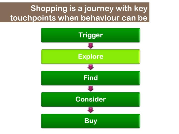 Shopping is a journey with key touchpoints when behaviour can be changed