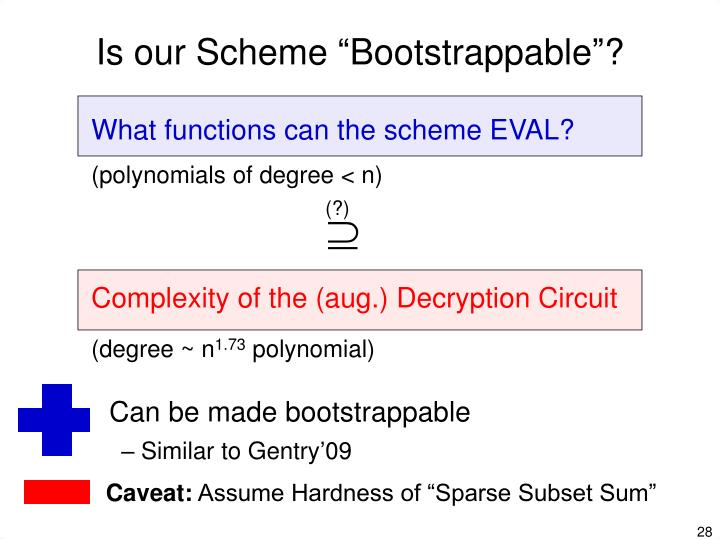"""Is our Scheme """"Bootstrappable""""?"""