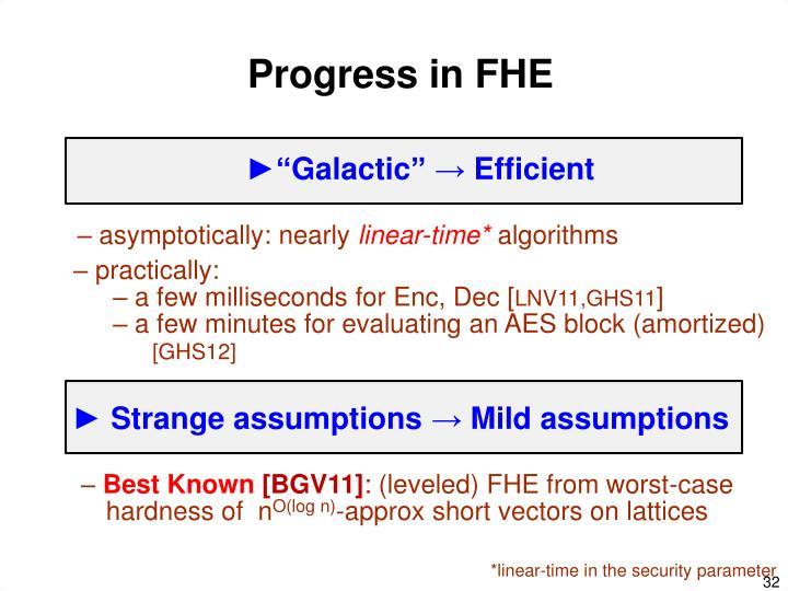 Progress in FHE