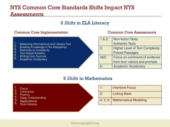 Ppt Instructional Shifts For The Common Core Powerpoint