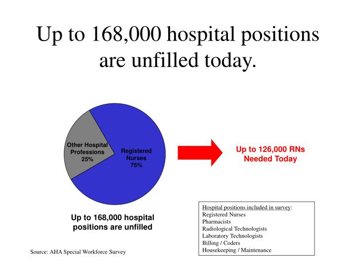 up to 168 000 hospital positions are unfilled today n.