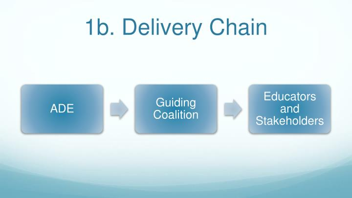 1b. Delivery Chain