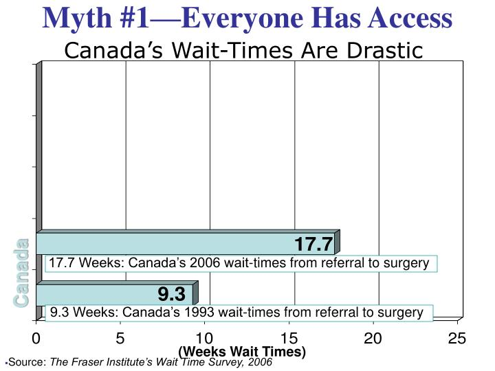 17.7 Weeks: Canada's 2006 wait-times from referral to surgery