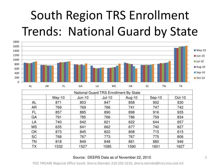 South region trs enrollment trends national guard by state