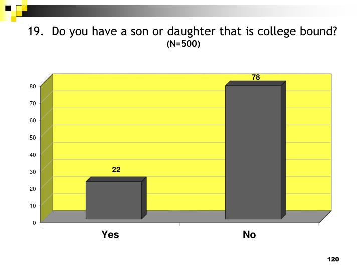 19.  Do you have a son or daughter that is college bound?